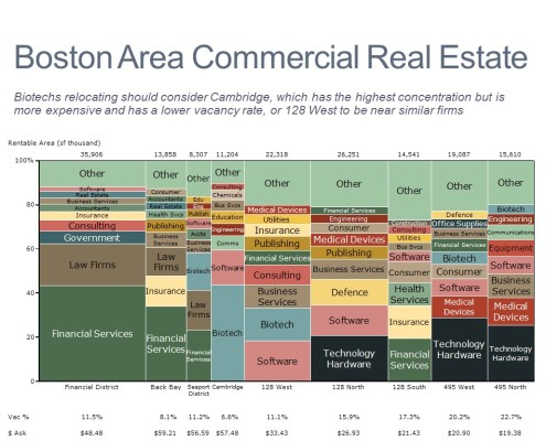 Marimekko Chart of Boston Commercial Real Estate by Neighborhood and Industry