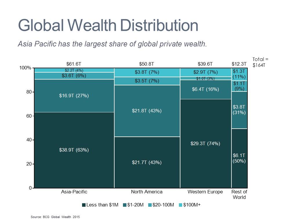 Global Wealth Distribution