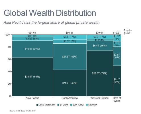 Marimekko Chart of Wealth by Region and Size