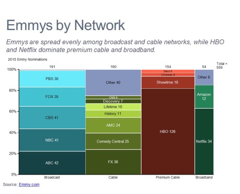 Marimekko Chart of 2015 Nominations by Category and Network