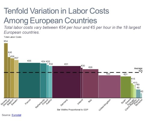 Bar Mekko Chart of Labor Costs and GDP for the Largest European Countries