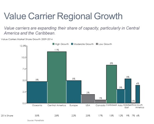 Bar Mekko of Airline Value Carrier Market Share Growth by Region