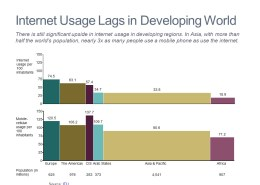 Bar Mekko Charts of Internet and Mobile Penetration by Region