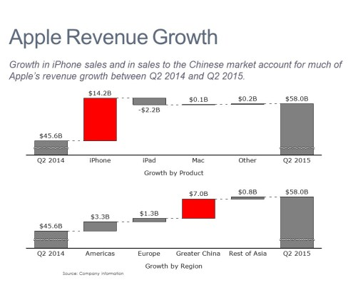 Cascade/Watefall Charts of Apple's Growth by Product and Region for Q2 2015