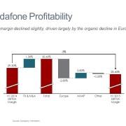 Cascade/Waterfall Chart of Vodafone's Change in Profit Margin