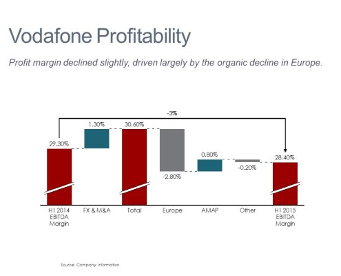 Cascade/Waterfall Chart of Vodafone's Change in Profit Margin