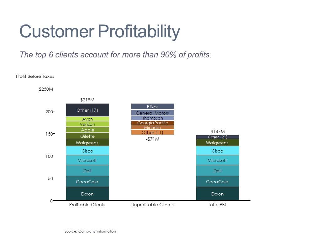 Profit Breakdown by Customer
