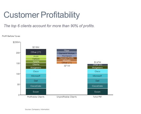 Stacked Cascade/Waterfall Chart of Customer Profitability