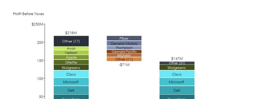 Stacked Cascade/Waterfall Chart of Customer Profitability