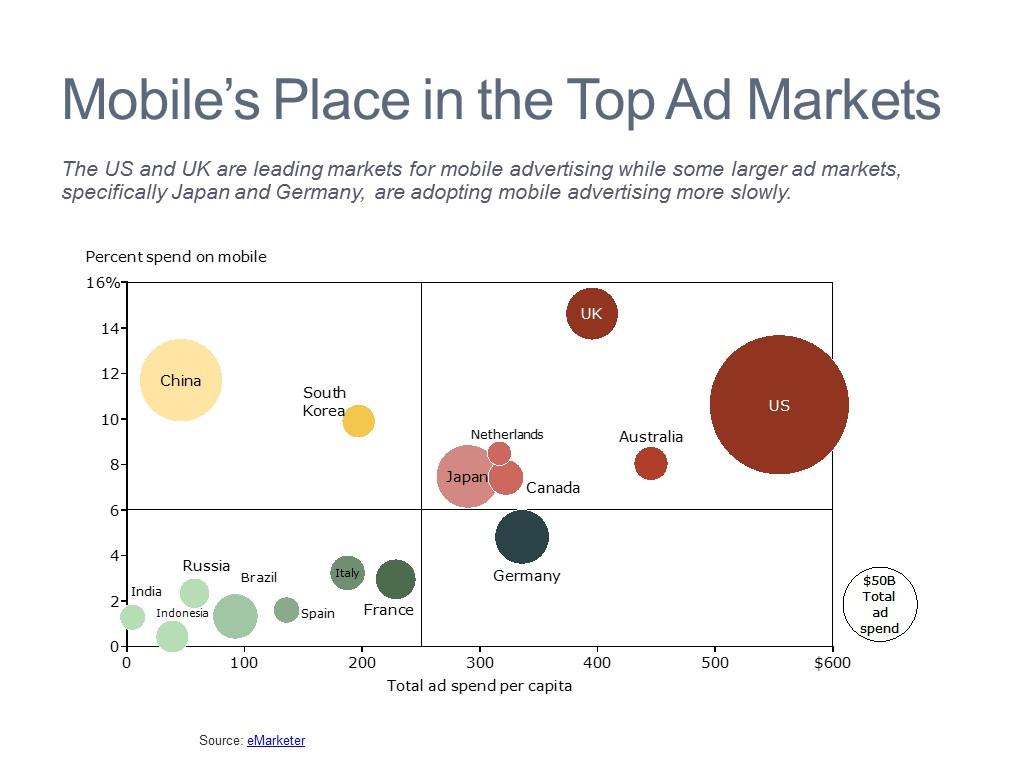 Advertising Spending Breakdown