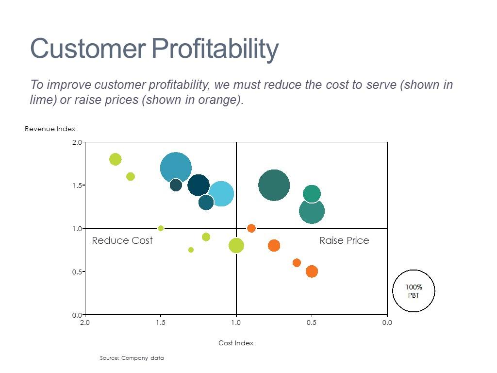 Analysis of Customer Profitability