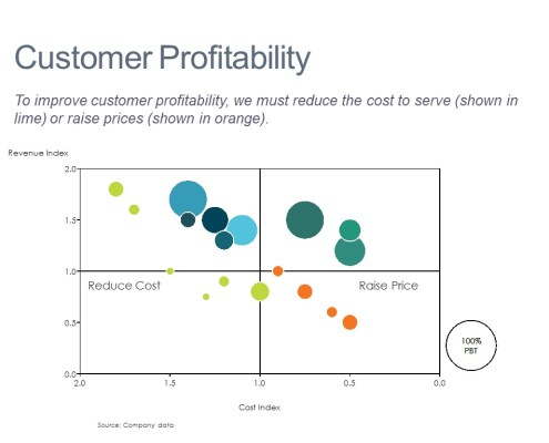Bubble Chart of Customer Profitability