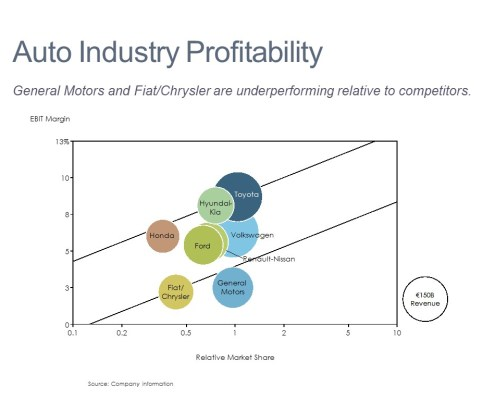 Bubble Chart of Auto Industry Profitability by Competitor EBIT, Relative Market Share and Revenue for Auto Competitors in an ROS/RMS Bubble Chart
