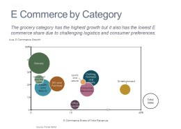Bubble Chart of E Commerce Growth by Category