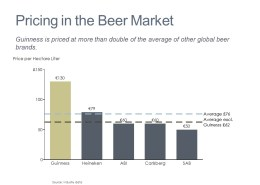 Bar Chart of Beer Prices of Global Beer Brands