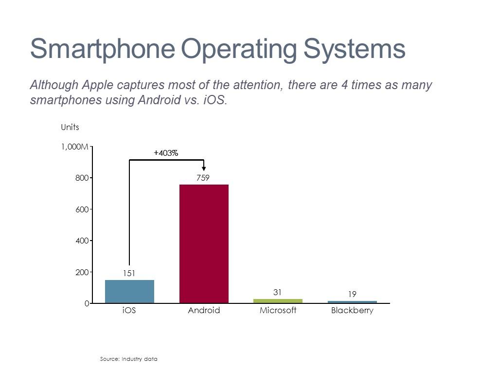 Mobile Market Analysis