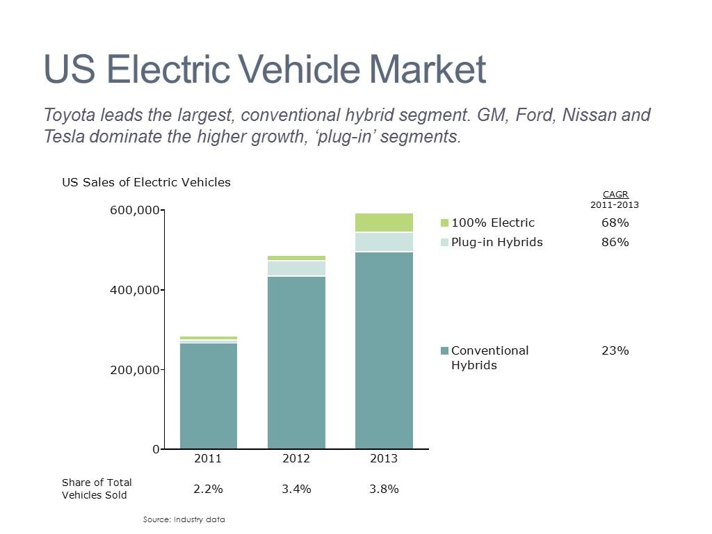 Sales Peformance by Segment