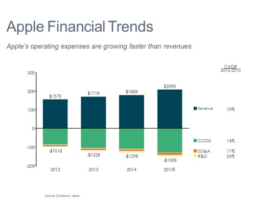 Stacked Bar Chart of Apple Financial Trends