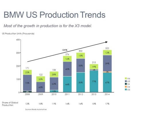 Stacked Bar Chart of BMW U.S. Production by Model