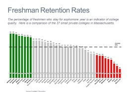 Bar Chart of Freshman Retetntion Rates for Colleges in Massachusetts