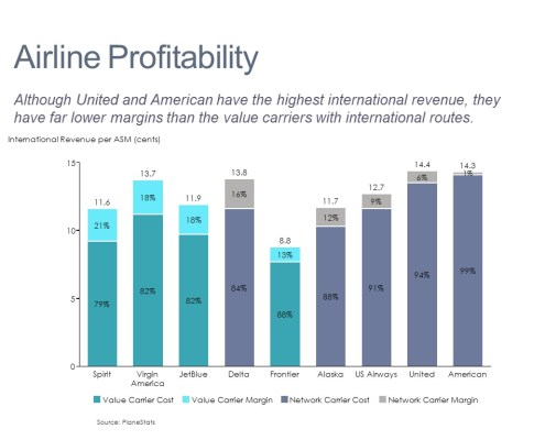 Stacked Bar Chart of Revenue and Margin by Airline and Segment