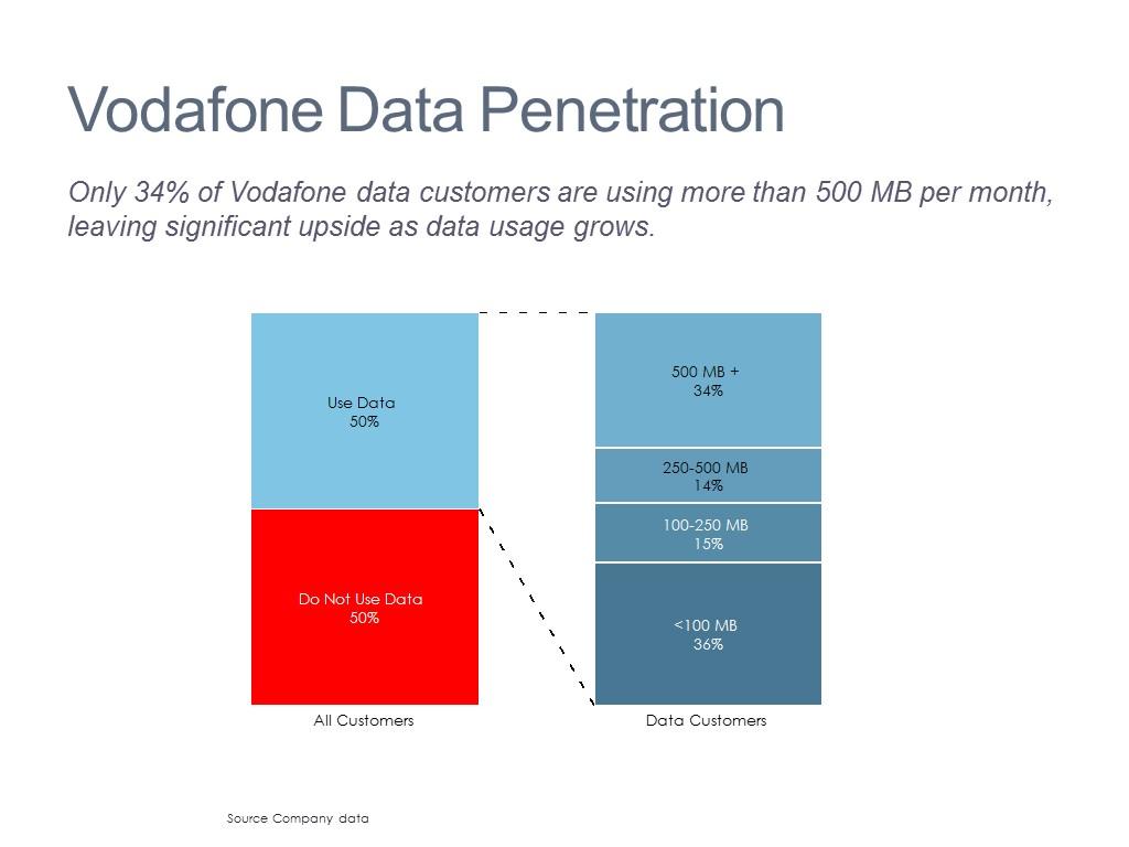 Mobile Customer Analysis