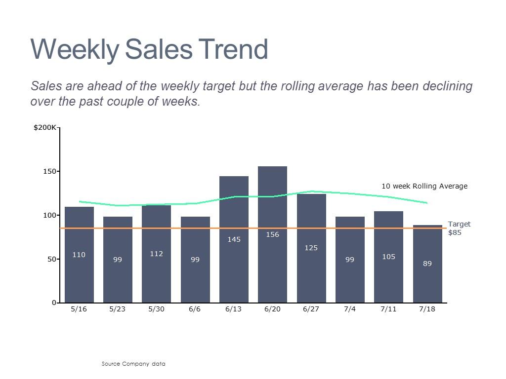 Weekly Sales Trends