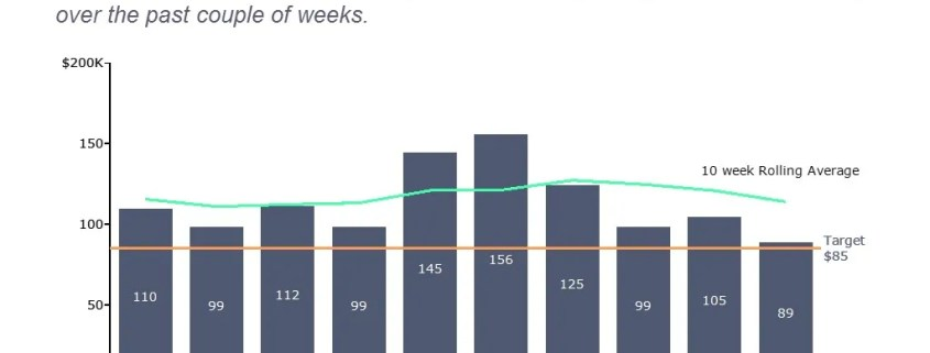 Bar Chart of Weekly Sales Compared to Target and the Rolling Average