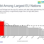 Bar Mekko Chart Showing Debt Levels for European Countries