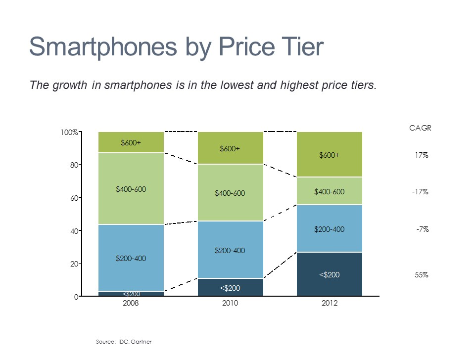 Smartphone by Tier