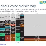 Marimekko Chart of Medical Device Revenue by Category and Competitor