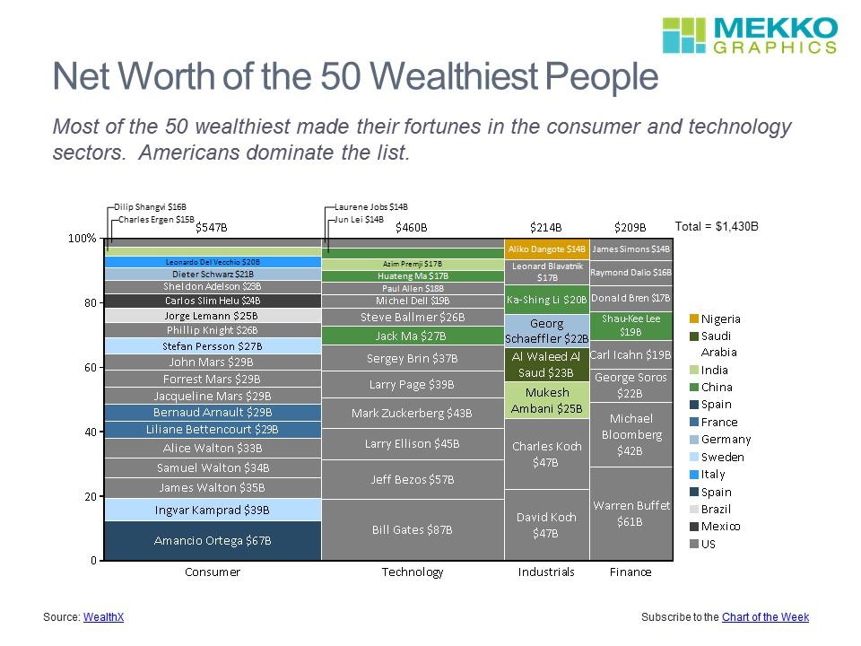 50 Wealthiest