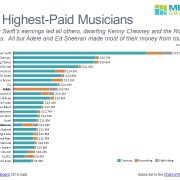 Horizontal stacked bar chart showing touring, recording and publishing revenue by artist