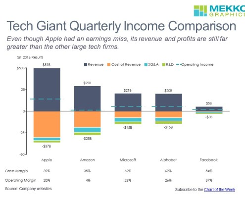 Stacked bar chart of Q1 2016 results for Apple, Amazon, Microsoft, Alphabet and Facebook
