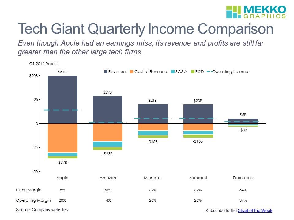 Tech Giant Income Comparison