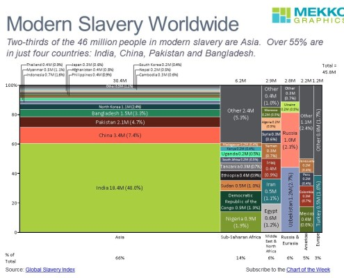 Marimekko chart showing the population in modern slavery by region and country