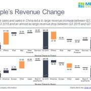 Cascade charts of Apple's revenue change by product and region for Q3 2016