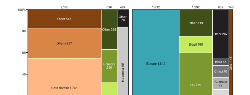 Marimekko charts of chocolate production and consumption by region and country