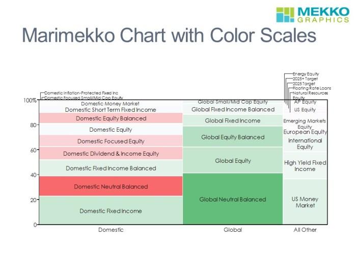 Marimekko chart as a heatmap