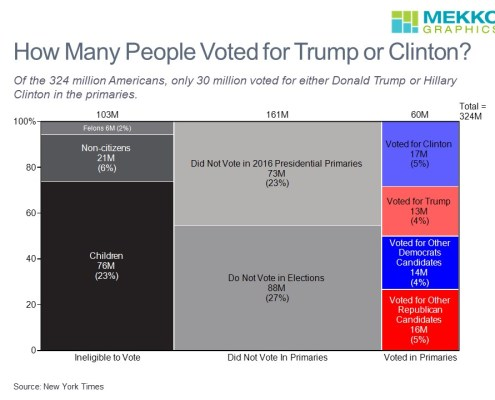 Marimekko chart showing the U.S. population by voting behavior in 2016