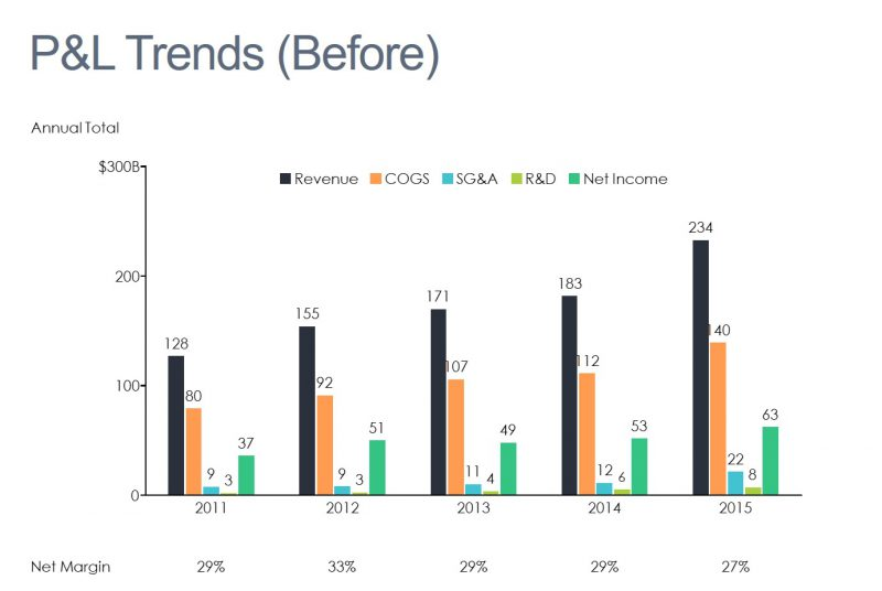 What's the best chart for showing P&L trends? | Mekko Graphics