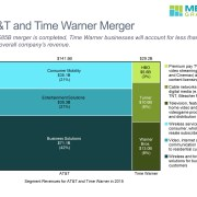 Marimekko of AT&T and Time Warner revenues by segment in 2016
