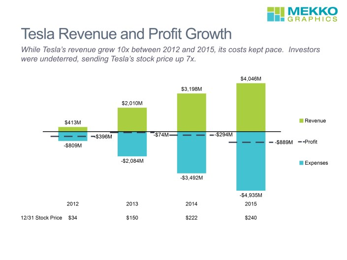 Stacked bar chart of Tesla's revenue, expenses, profit and stock price for 2012-2015
