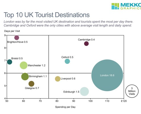 Bubble chart showing visit days, spending per day and visits for Top 10 UK destinations