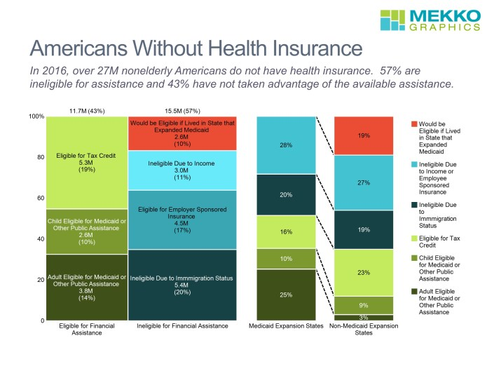 Marimekko chart of uninsured Americans by eligibility for financial assistance and Medicaid and Non-Medicaid expansion states for 2016 in a stacked bar chart
