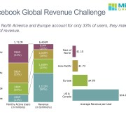 Bar charts summarizing Facebook's users, revenue and average revenue per user by region