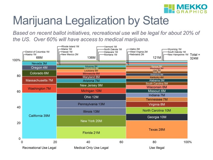 Marimekko chart summarizing the status of marijuana legalization by state