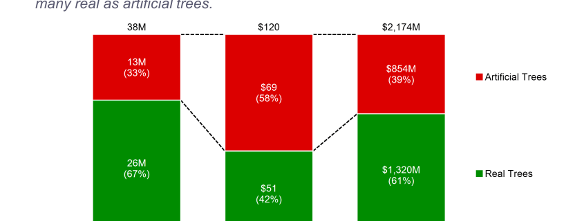 Stacked bar chart comparing sales of real and artifical Christmas trees