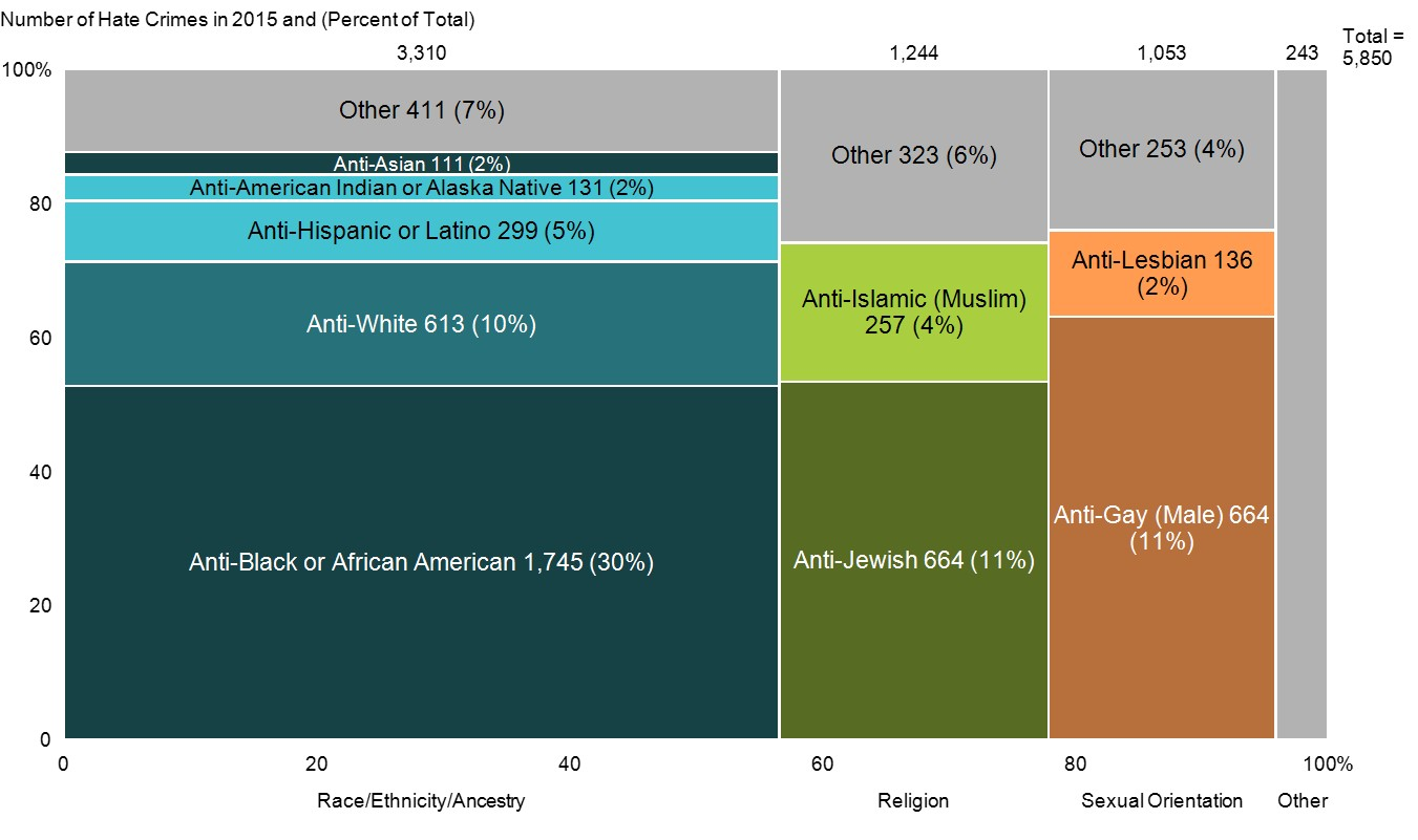 us-hate-crimes-in-2015-chart-only-large