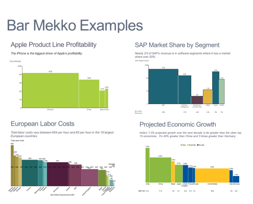 4 examples of bar mekko charts
